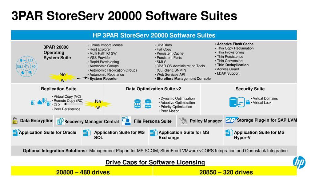HP 3PAR StoreServ Storage The Enterprise Flash Array for
