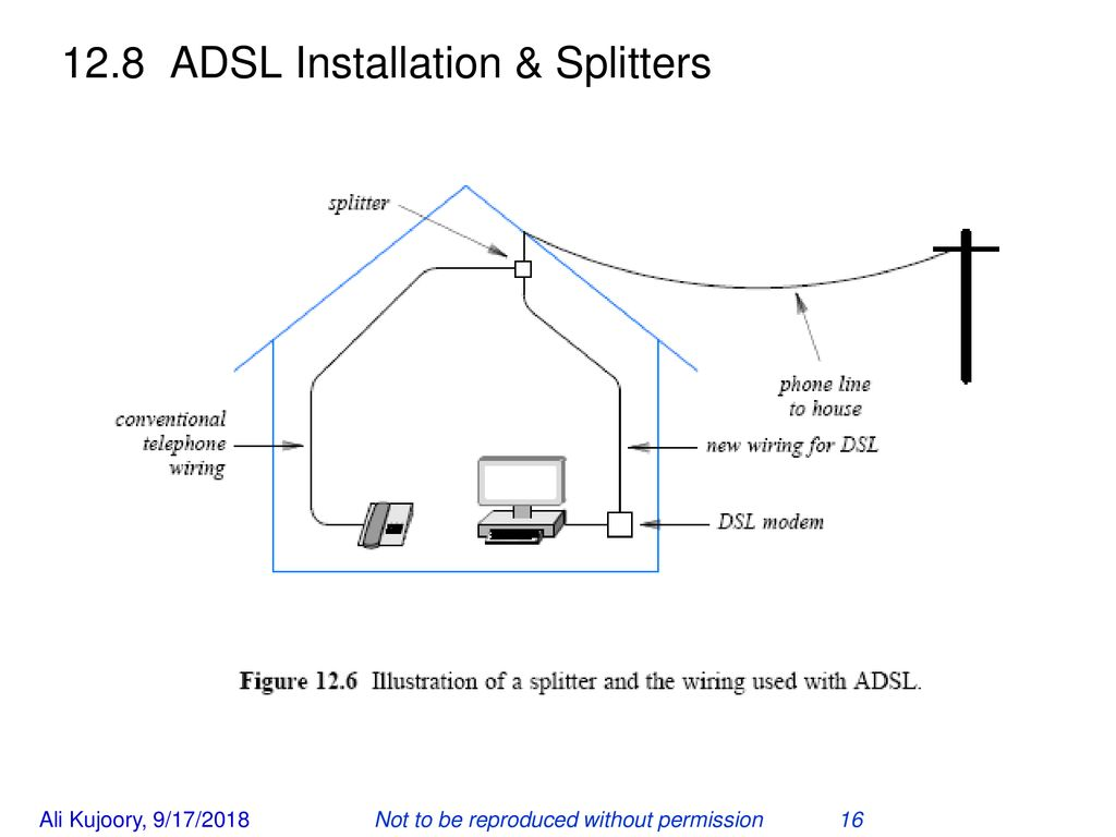 Access Interconnection Technologies Sonoma Ppt Download Wiring Dsl Line 16 128 Adsl Installation Splitters