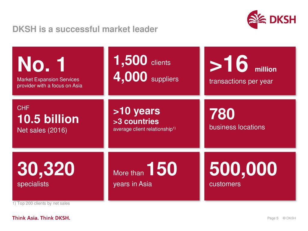 DKSH corporate presentation - ppt download