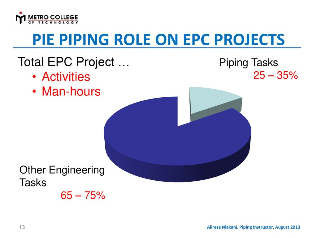 Fundamentals Of Process Plant Piping Design Ppt Download Layout Course Pie Role On Epc Projects