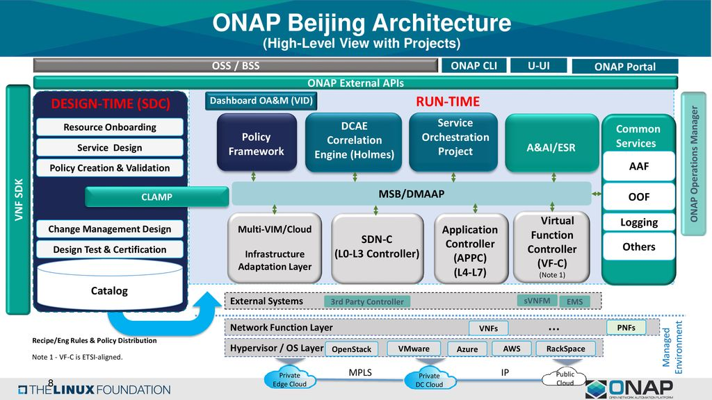 ONAP Reference Architecture for R2 and Beyond (Tiger Team