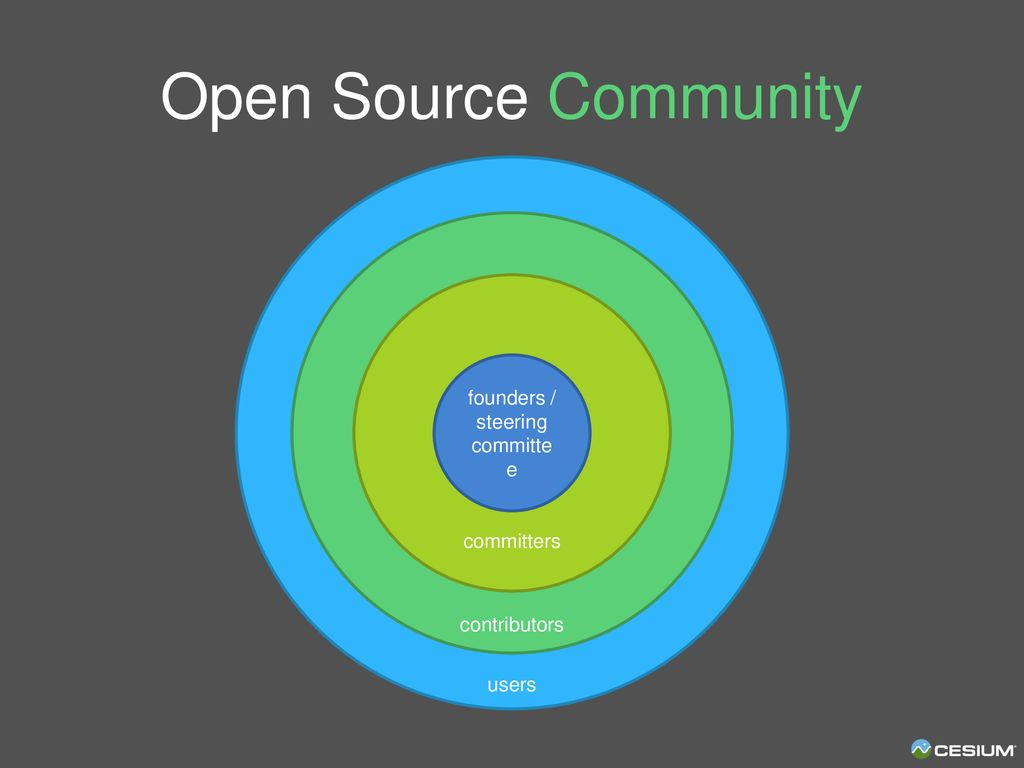 Growing an Open-Source Community: - ppt download