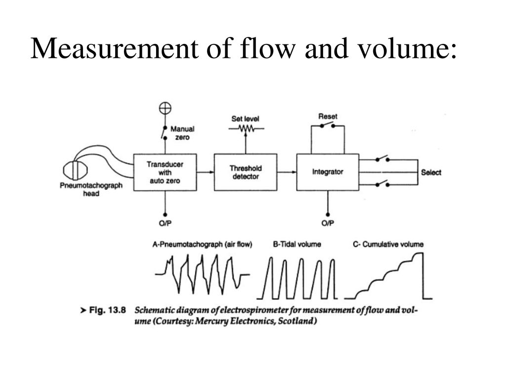 Pneumotachometers Ppt Download X Y Recorder Block Diagram 12 Measurement Of Flow And Volume