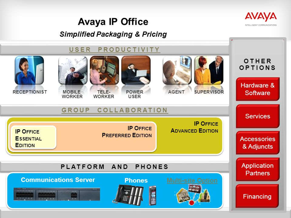 Avaya ip office new release with simplified pricing & packaging.