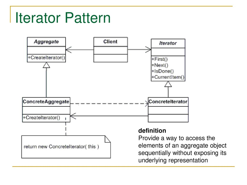Iterator Pattern Simple Decoration