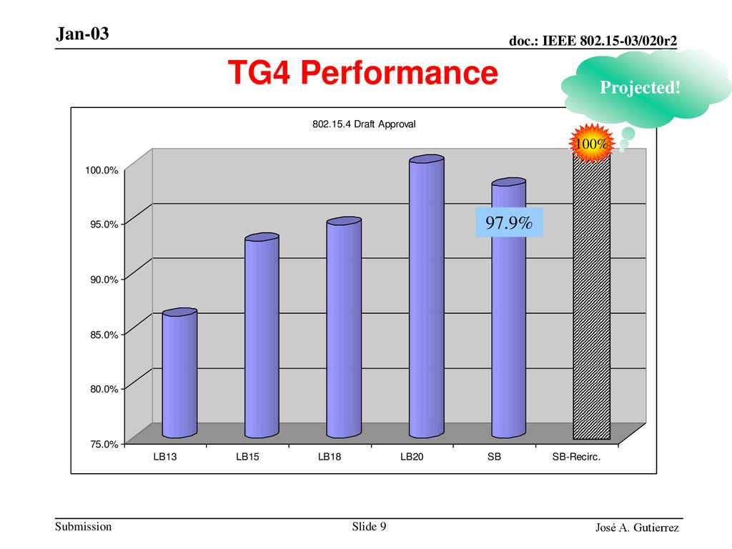 TG4 Performance Projected! 100% 97.9%