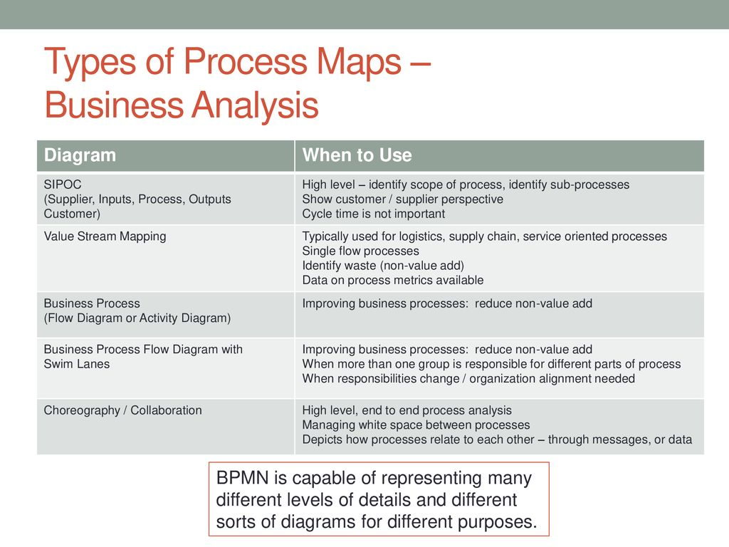 Types Of Process Improvement Flow Diagrams Trusted Wiring Diagram Vs Value Stream Map Business Management Ppt Download Sales Chart Template
