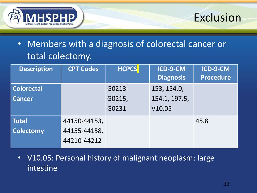 Breast Cervical And Colorectal Cancer Screening Metrics And Lists Ppt Download