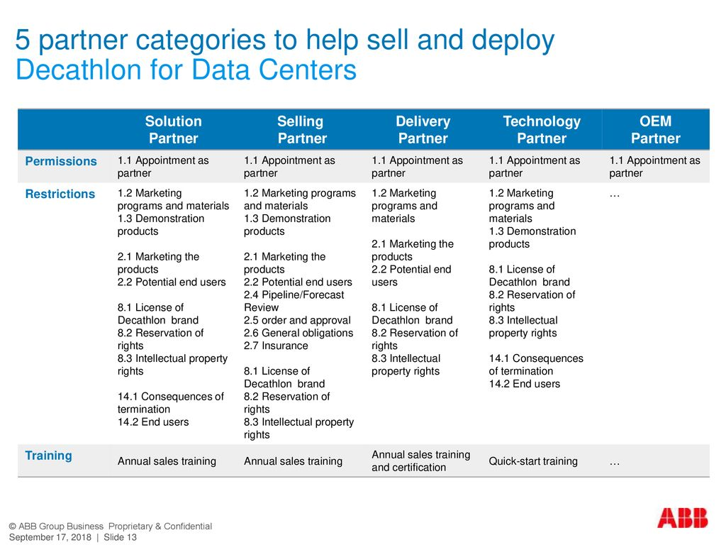 5 partner categories to help sell and deploy
