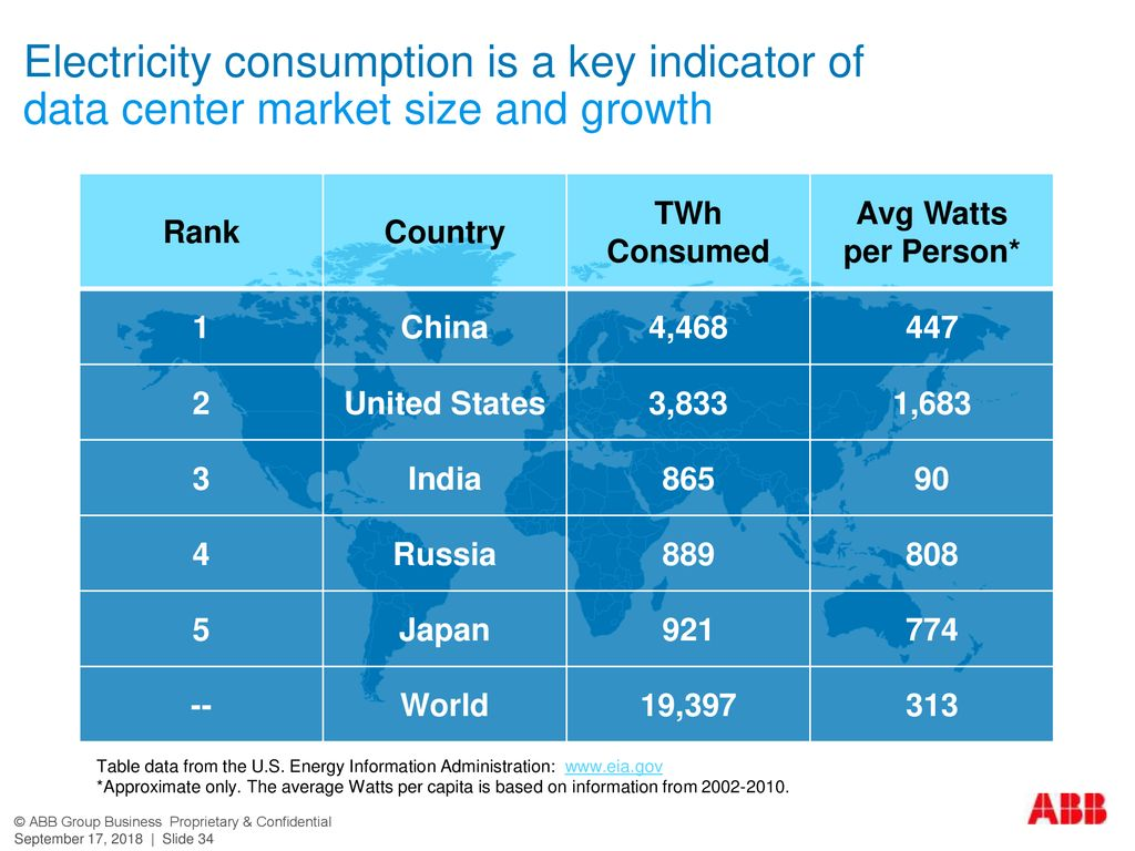 Electricity consumption is a key indicator of