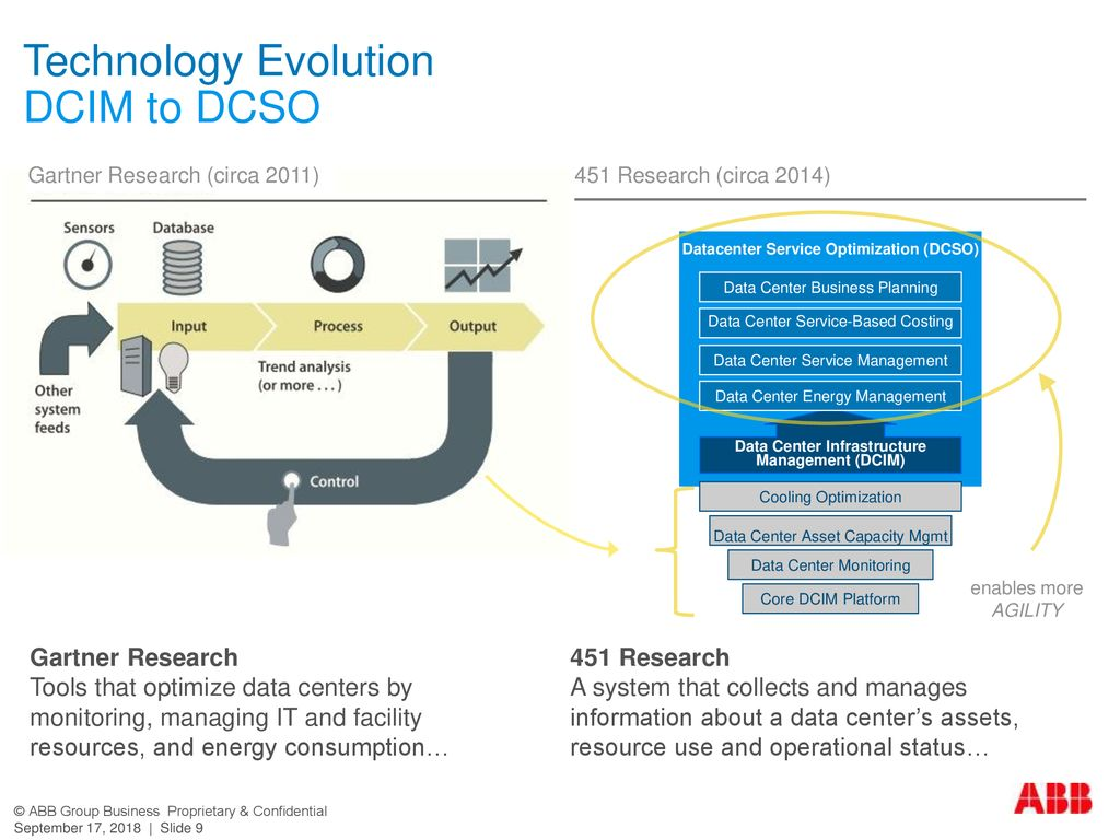 Technology Evolution DCIM to DCSO
