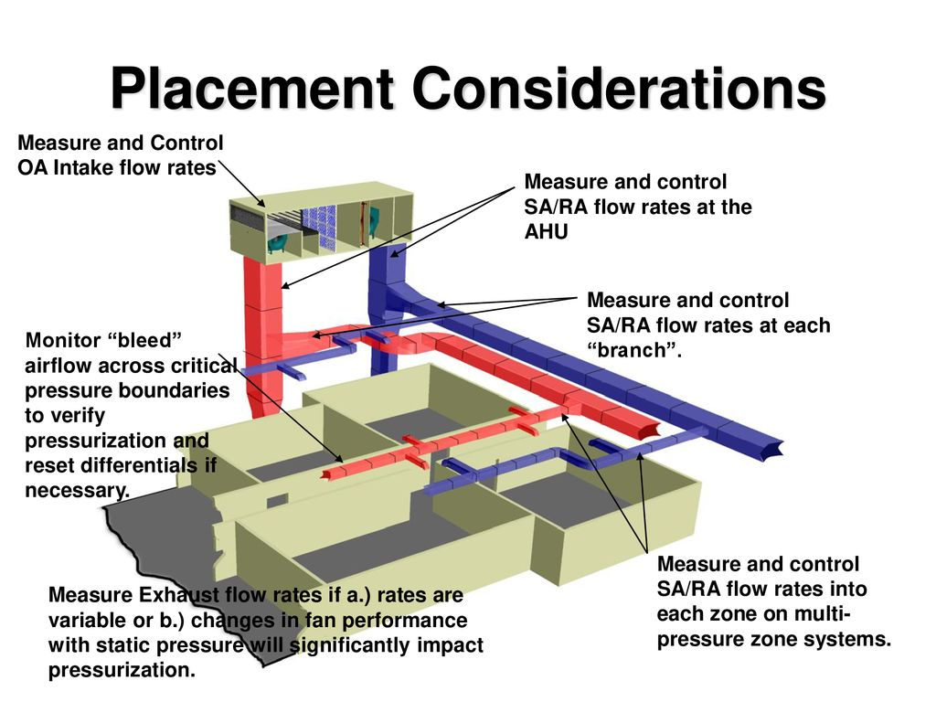 Placement Considerations - ppt download