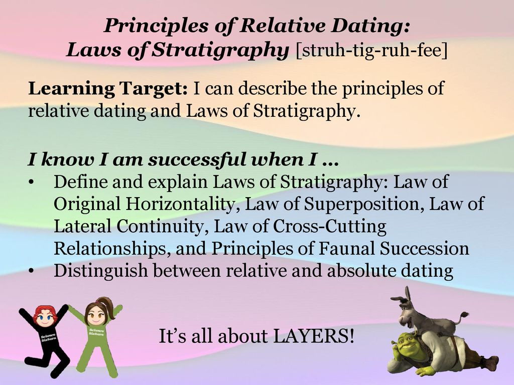 definiera relativ dejting och absolut datering