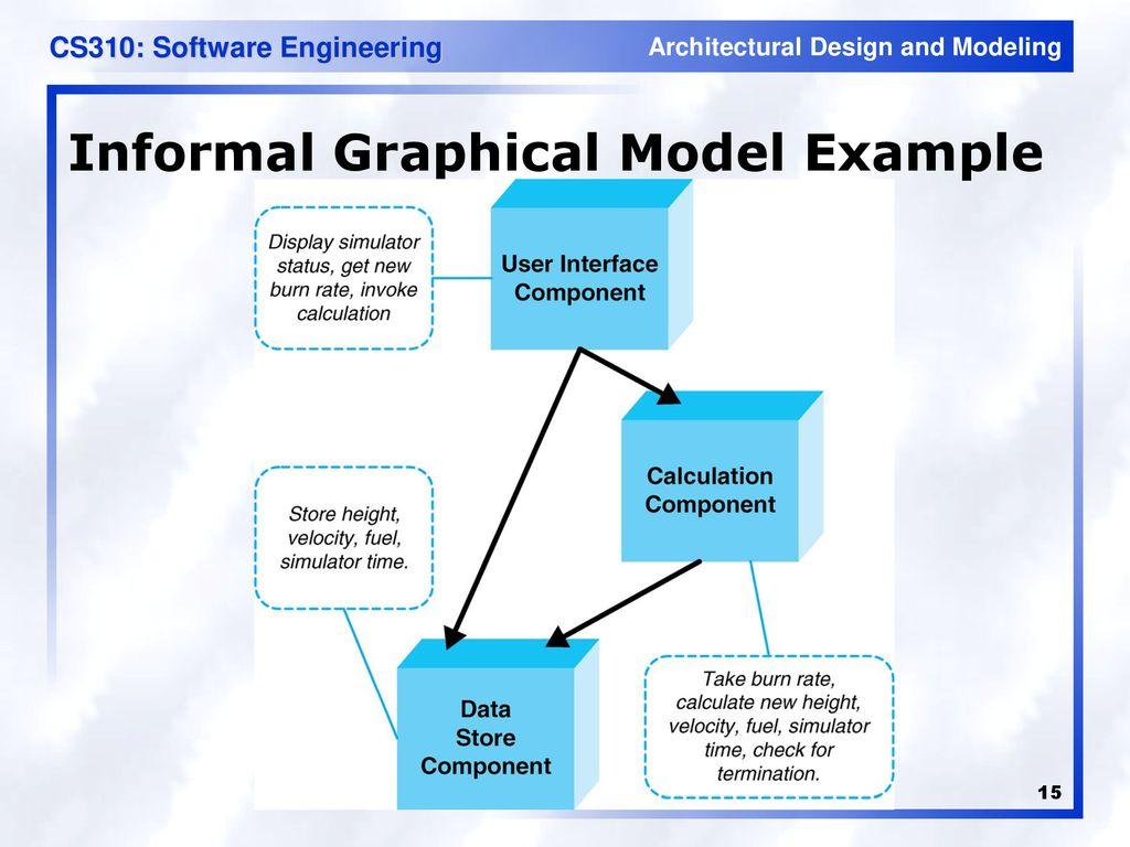 Architectural Modeling and Domain-Specific Architecture - ppt download