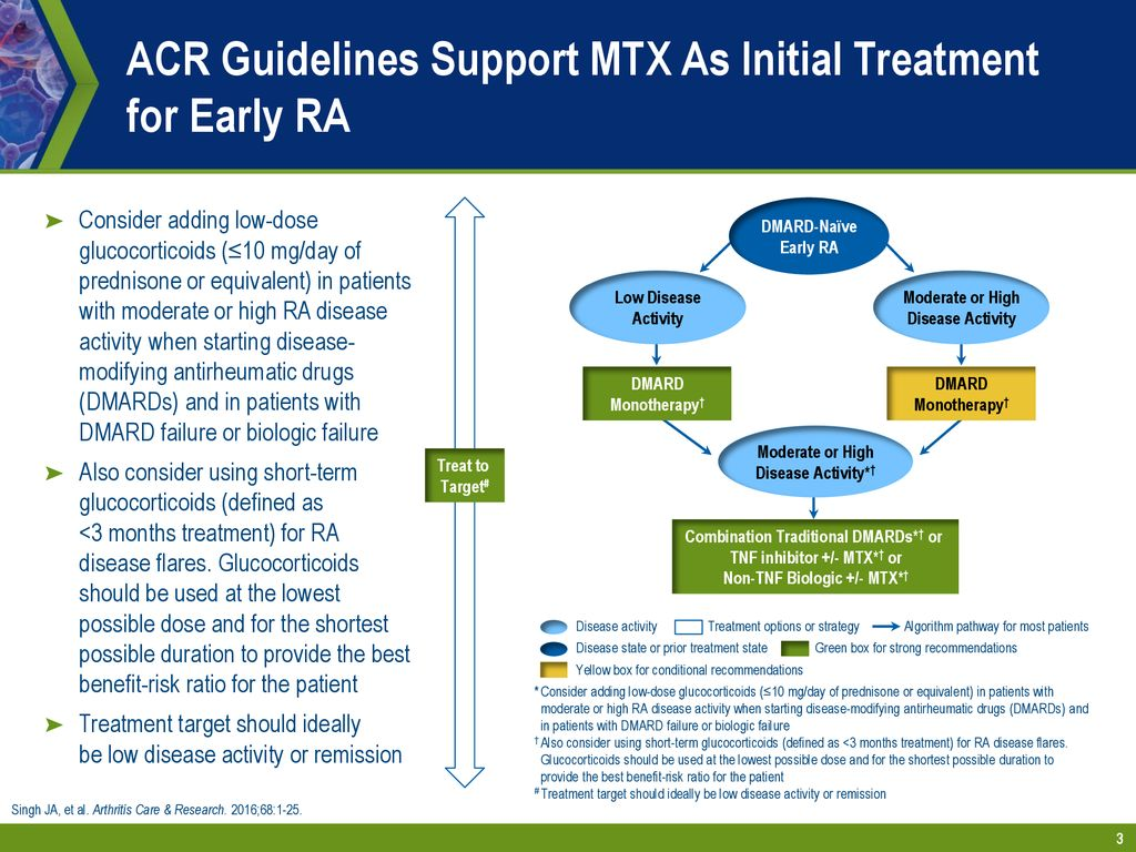 Optimizing Methotrexate Treatment for Patients with
