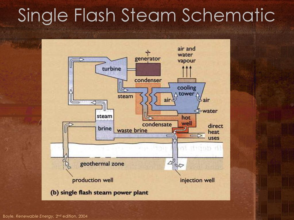Geothermal Energy Stephen Lawrence Leeds School Of Business Ppt Power Plant Diagram Single Flash Steam Schematic 23 Binary Cycle Plants