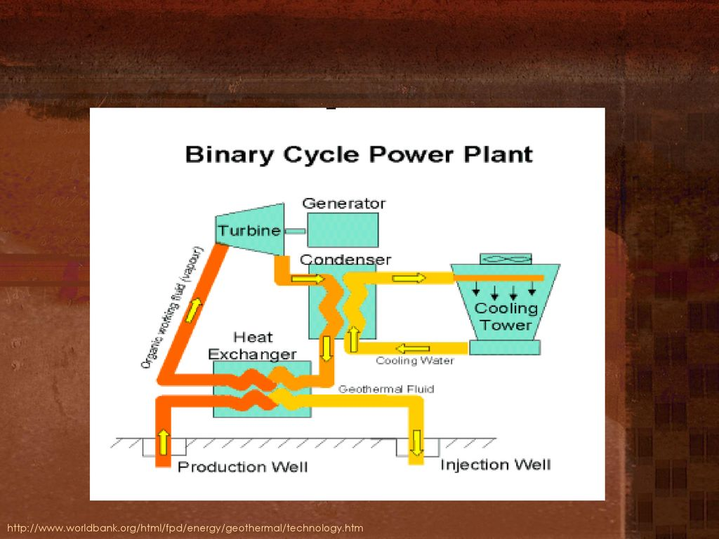 Geothermal Energy Stephen Lawrence Leeds School Of Business Ppt Power Plant Diagram Single Flash Schematic 79 Binary