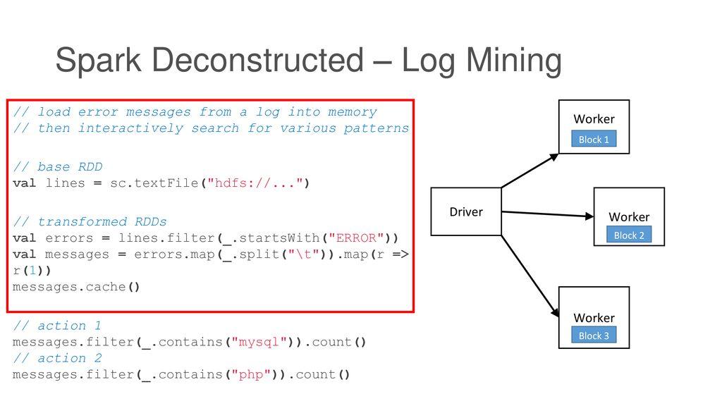 Apache Spark Resilient Distributed Datasets: A Fault-Tolerant