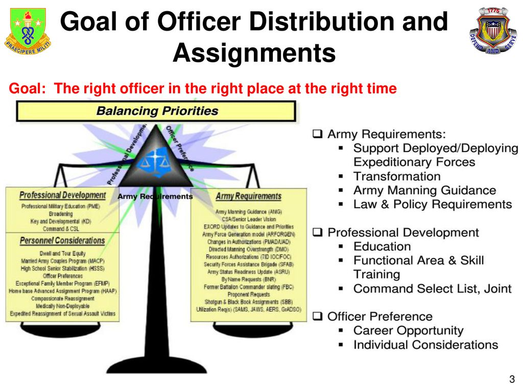 Manage Officer Distribution and Assignment System - ppt download