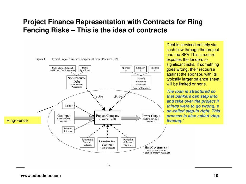 10 Project Finance Representation ...