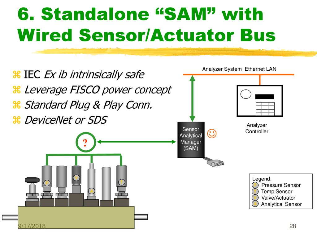 Nessi Generation Ii Revolution Or Evolution Ppt Download Devicenet Wiring Diagram Standalone Sam With Wired Sensor Actuator Bus