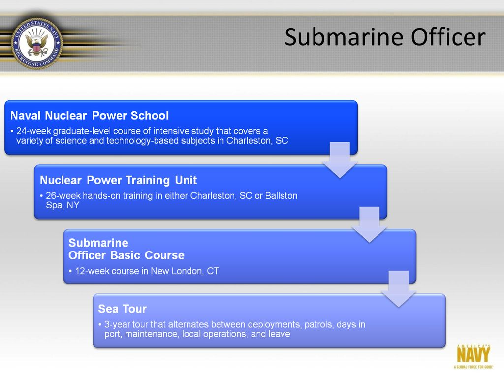 Engineering And Applied Science Tribunal Ppt Download Electricity Basic Navy Training Courses 11 Submarine Officer