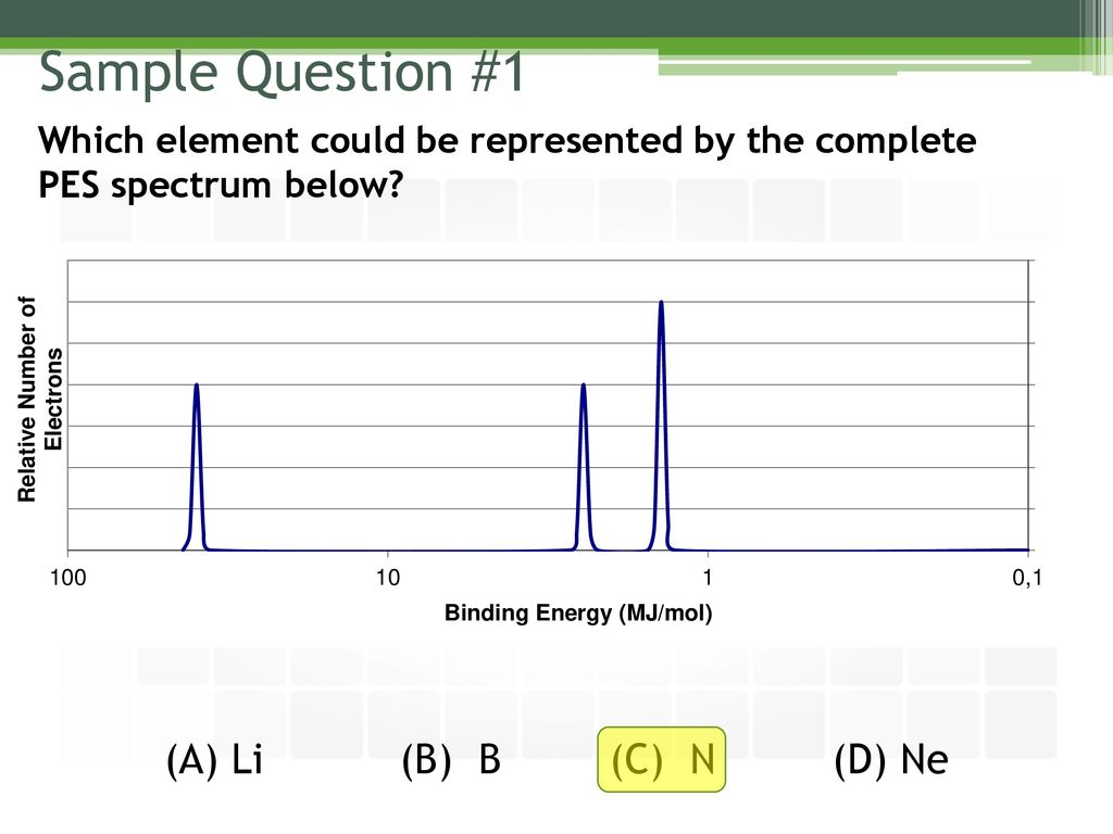 Day 2 Photoelectron Spectroscopy Analysis Ppt Download
