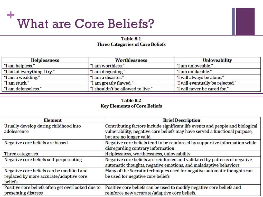 Core Beliefs: Identifying & Modifying - ppt download