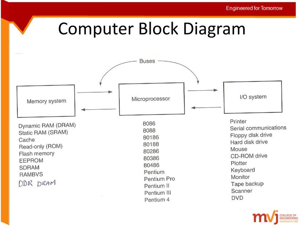 15 Computer Block Diagram