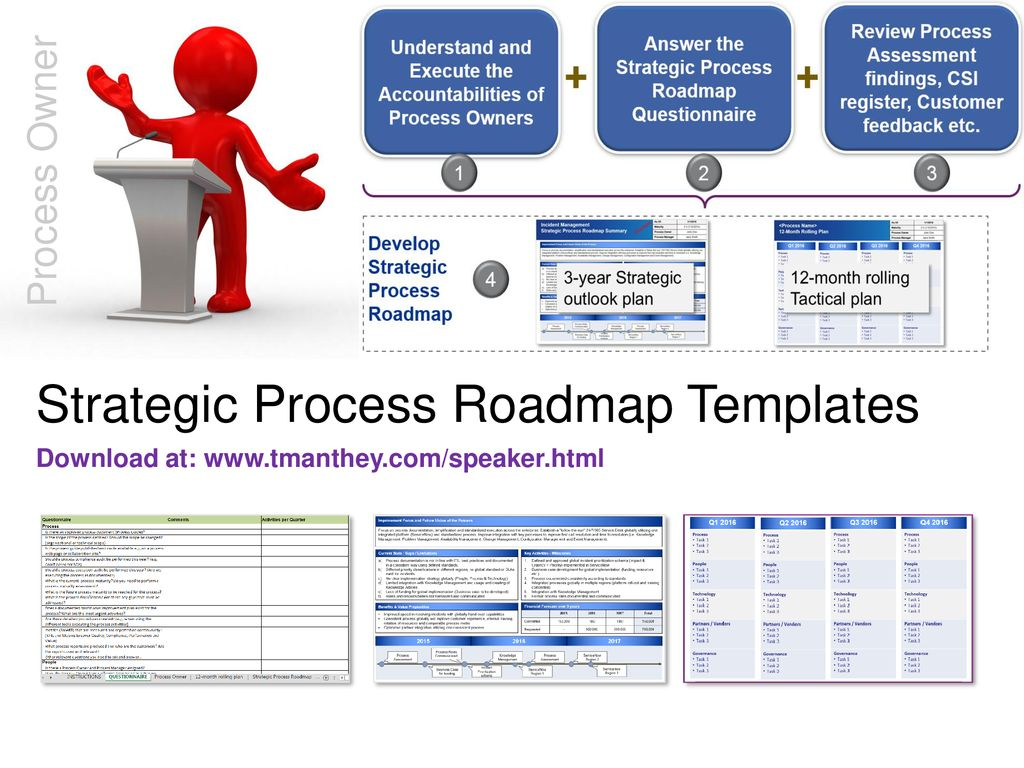 establishing strategic process roadmaps ppt download