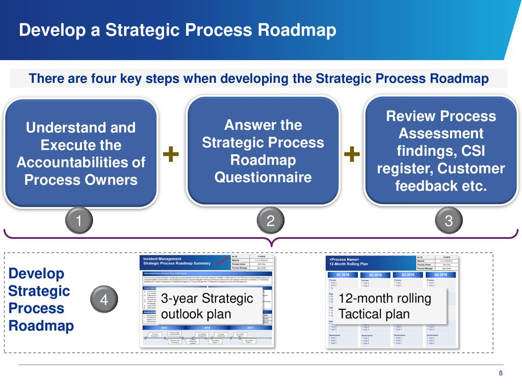 Establishing Strategic Process Roadmaps - ppt download on strategic systems programs, strategic roadmap template, strategy map, strategic document template, strategic projects, strategic world map, strategic implementation, strategic engagement model, strategic human resource management, strategic support, strategic group map, strategic issues, strategic roadmaps and examples, strategic information, strategic group mapping tool, strategic partners, strategic vision, marketing message map, strategic planning, strategic prevention framework model,