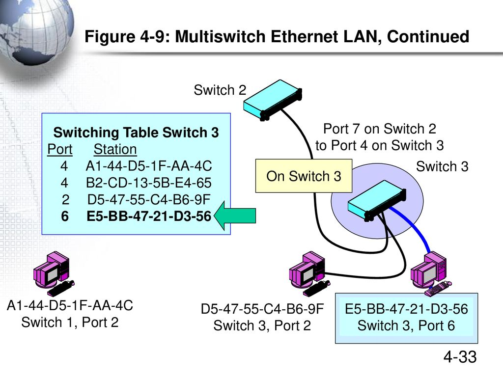 Ethernet LANs Chapter 4 Updated January ppt download