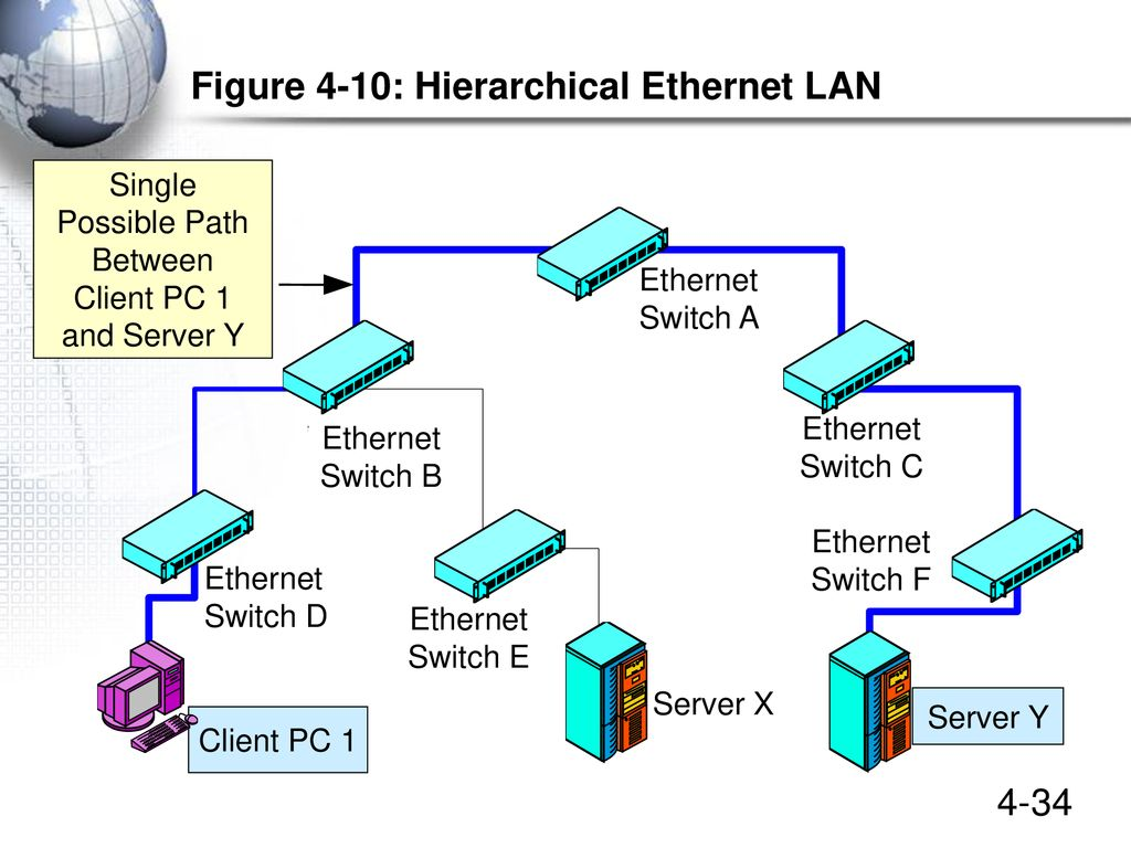 Ethernet Lans Chapter 4 Updated January Ppt Download Lan Diagram Figure 10 Hierarchical