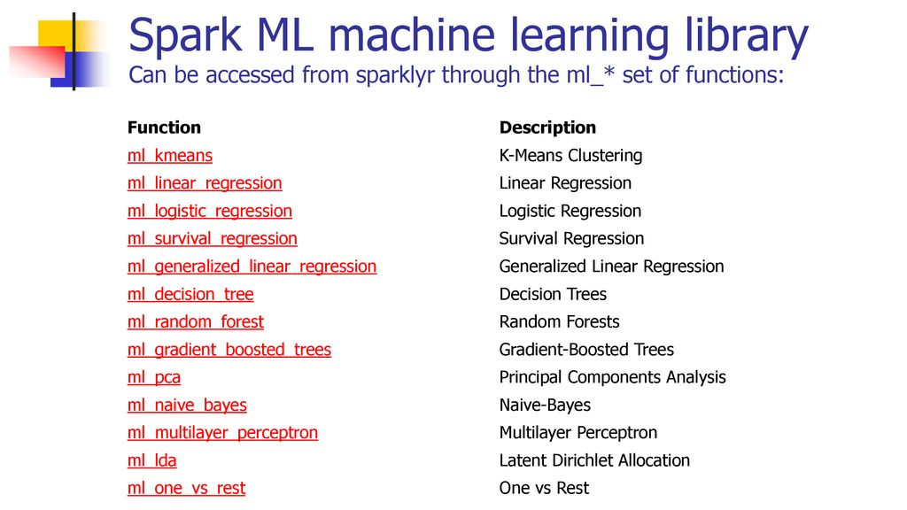 Introduction to Apache Spark - ppt download