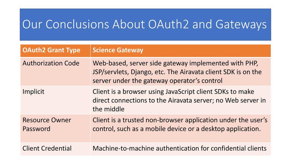 Javascript Oauth2