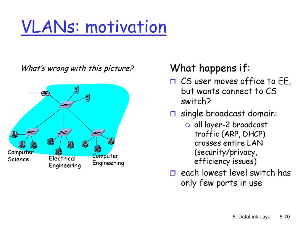 Chapter 5 Link Layer and LANs - ppt download
