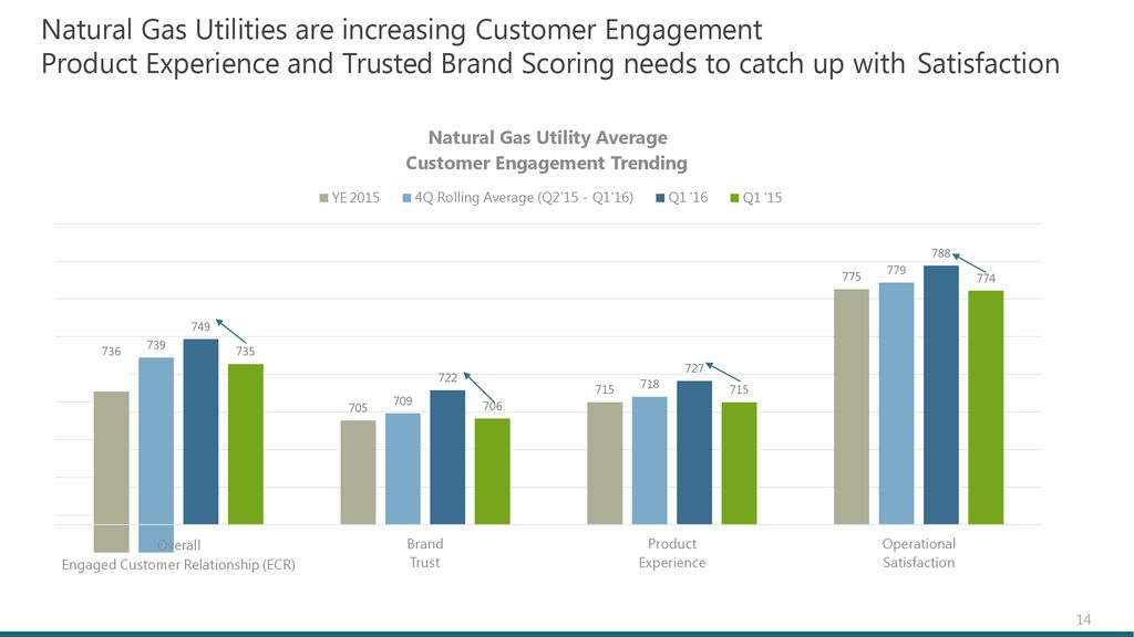 How To Measure Customer Engagement And What To Do Ppt Download