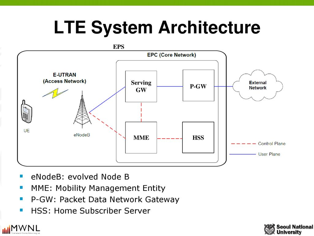 Session 8  LTE in ns-3 박태준 Multimedia & Wireless