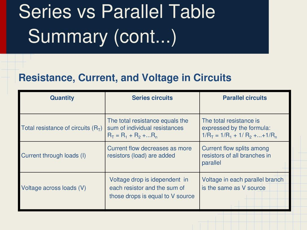 Series Vs Parallel Circuits Ppt Download Circuit Formula And Table Summary Cont