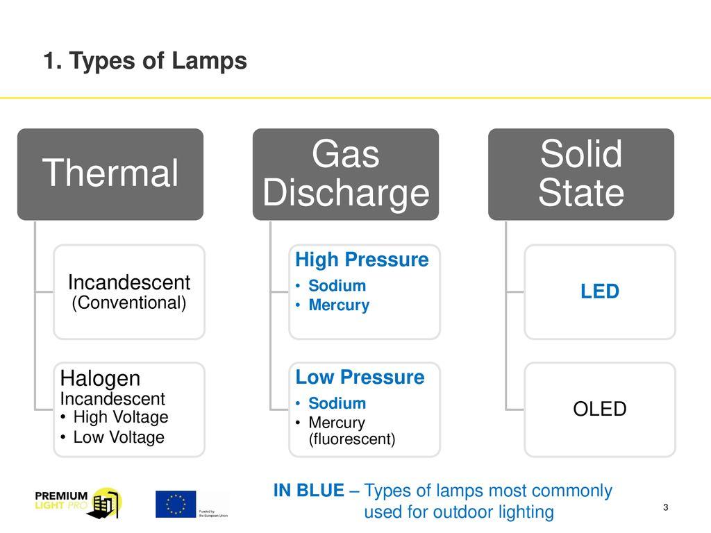 Artificial Lighting Outdoor Ppt Download