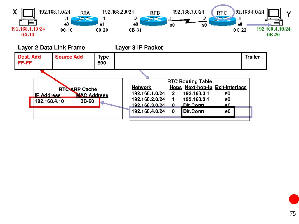 Introduction To Routing Concepts Ppt Download Trailer Wiring Diagram Rsa 74 Layer