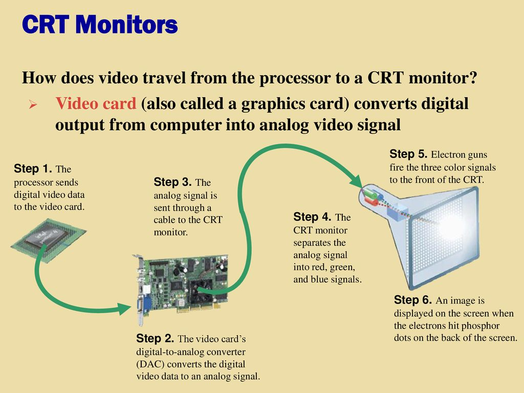 Lecture 8 Output Ppt Download Crt Monitor Diagram 14