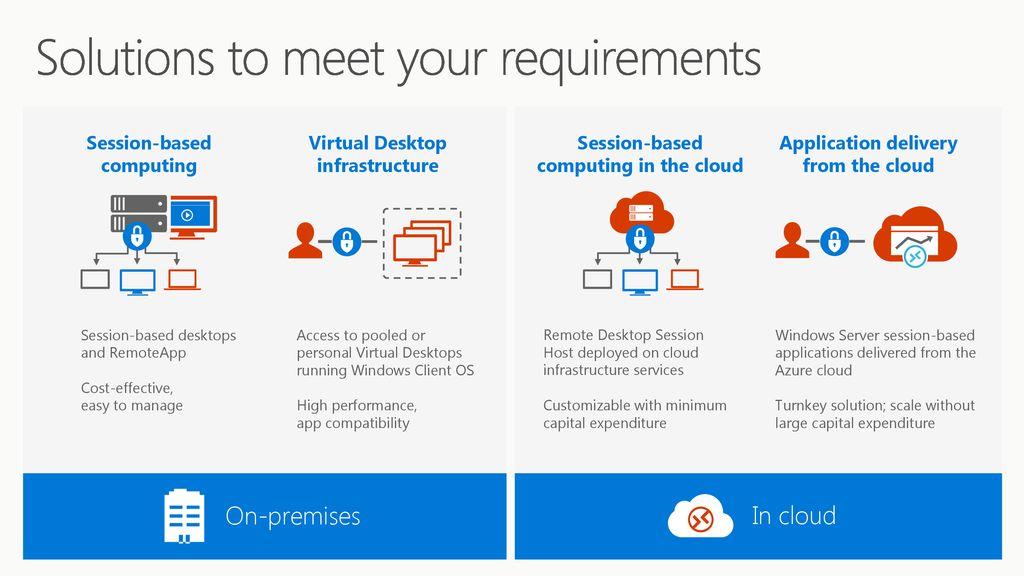 Use server-based personal desktops in Windows Server ppt
