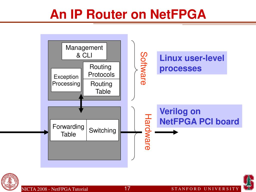 Building Gigabit-rate Routers with the NetFPGA: NICTA