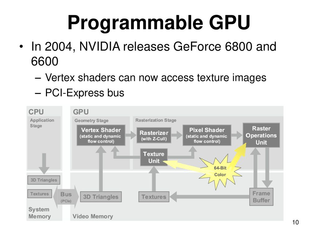 Lecture 18 and 19 GPU and Programmable Shaders - ppt download