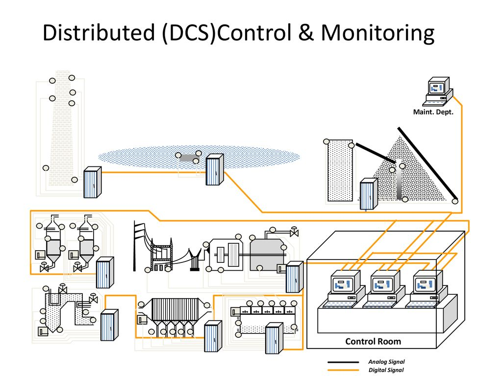 Introduction To Process Technology Ppt Download Dcs Wiring Schematic Distributed Dcscontrol Monitoring
