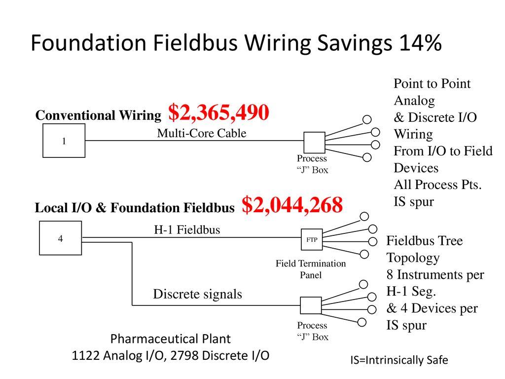 7 Foundation Fieldbus Wiring ...