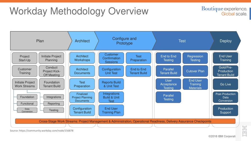 Onboarding and Project Manager Workshop - ppt download