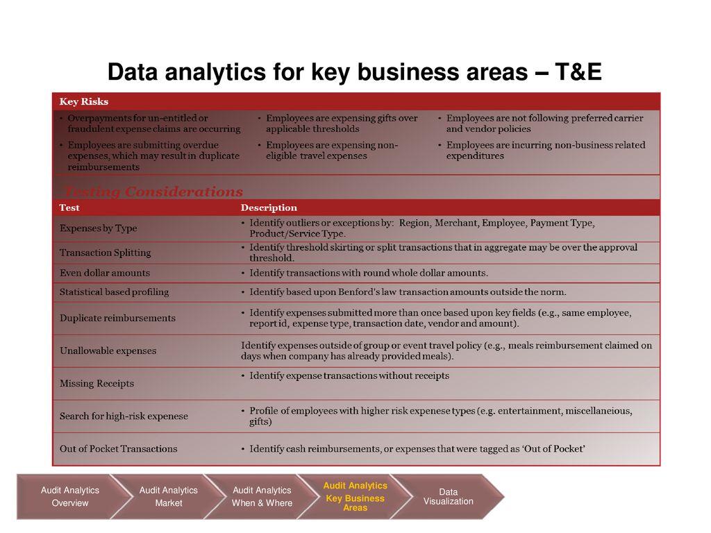 Leveraging Data Analytics to Enhance Internal Audit