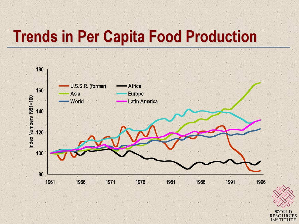 Agriculture Can We Feed The World? - ppt download